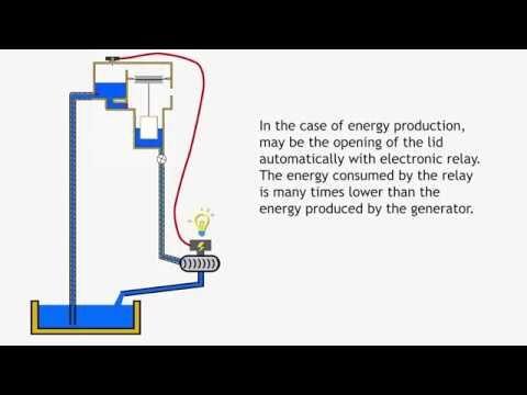 FREE ENERGY water pump/To make 100% free energy/free energy machine