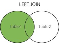 PHP, MySQL: SQL LEFT JOIN Keyword The LEFT JOIN keyword returns all rows from the left table (table1), with the matching rows in the right table (table2...