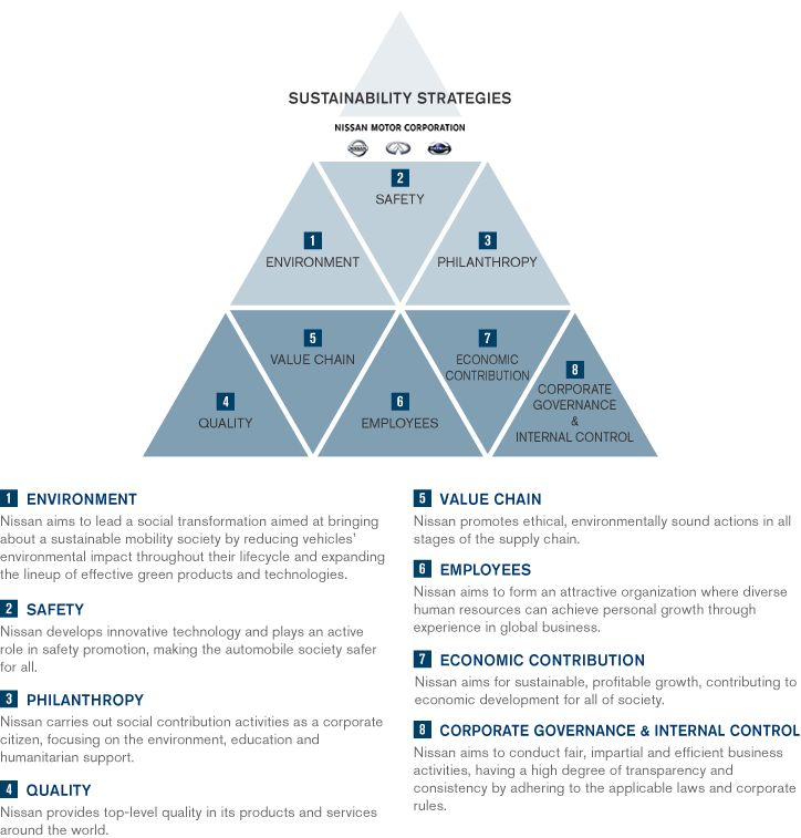 maslow hiechracy of needs in nestle Maslow's hierarchy of needs in the workplace as interesting as this all is (and as pretty as that pyramid chart is), you're probably starting to wonder — what does this maslow pyramid have to do with my business and/or career.