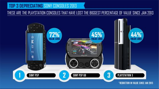 Venture Beat and CompareMyMobile.com show xBox and Playstation trade in data trends in the UK following the release of the xBox one and Playstation 4 http://www.comparemymobile.com/