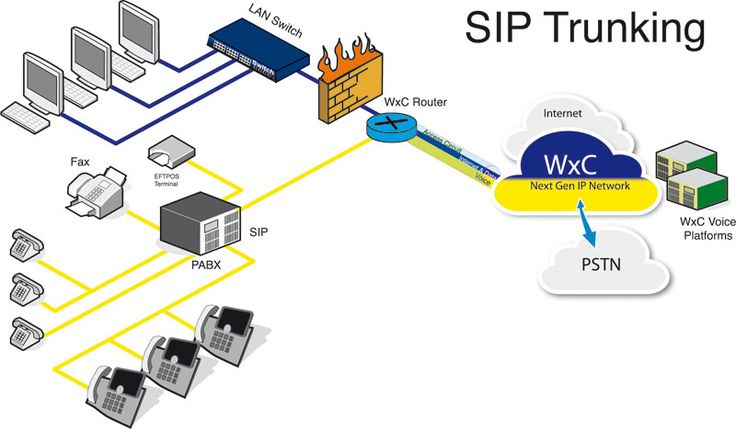 #SIP_Trunking​​ Provider in Philippines - #SIP trunking has become one of the top corporate communication solutions in the market today. The low cost calling options incorporated with advanced features and specifications have made SIP trunking as the most opted communication strategy.