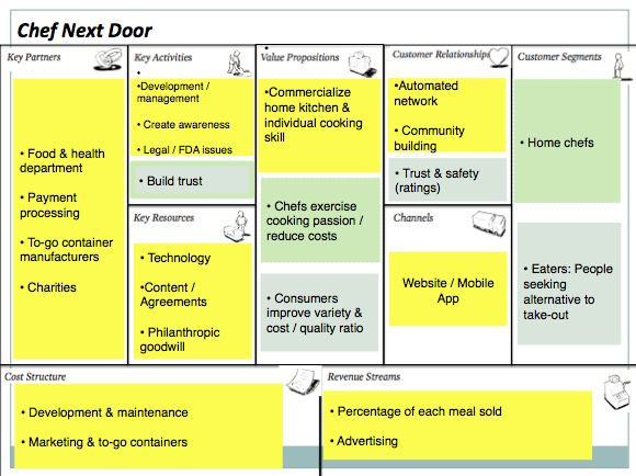 Business Model Canvas – Week 1 Business Business Model