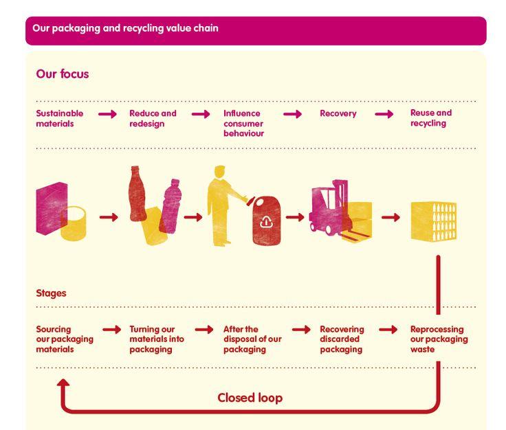 Consumer Behavior of Coca Cola