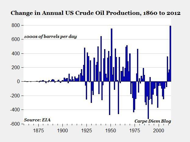 Remarkable turnaround of the US as oil producer