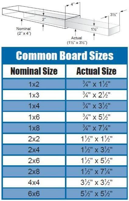 "When you're building projects with dimensional lumber (2x4s, etc.), remember that the actual size of a board is always smaller than its ""nominal"" (stated) size. You can use this chart with common board sizes as a reference for your next project.  via Kreg Jig"