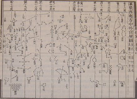 One of the star maps from Su Song's Xin Yi Xiang Fa Yao published in 1092, featuring a cylindrical projection similar to Mercator projection and the corrected position of the pole star thanks to Shen Kuo's astronomical observations.[45]