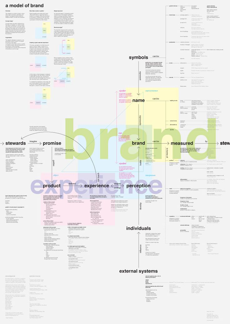 143 best Brand Strategy Frameworks, Methodologies and Artifacts - branding strategy