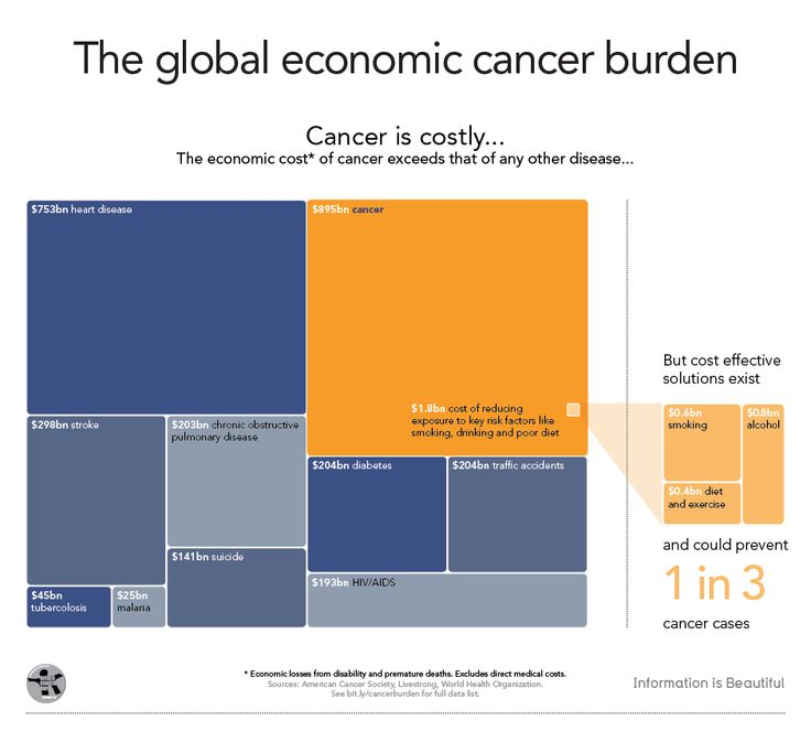 burden of cancer globally Moved permanently the document has moved here.