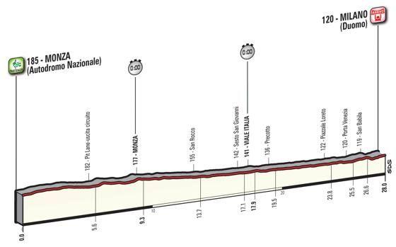 Domenica 28, 21ª tappa, Monza-Milano (crono individuale), 28 km