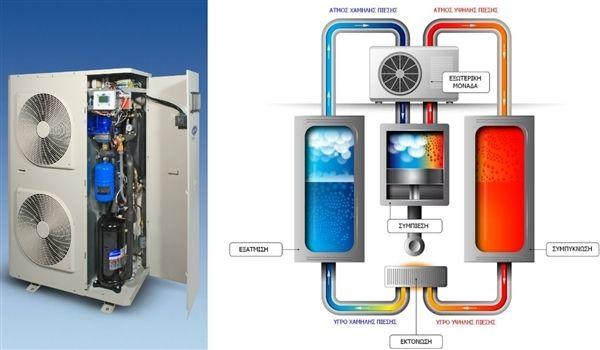 Αντλία Θερμότητας και Εξοικονόμηση Ενέργειας στην Ανακαίνιση Σπιτιού #anakainisispitiou