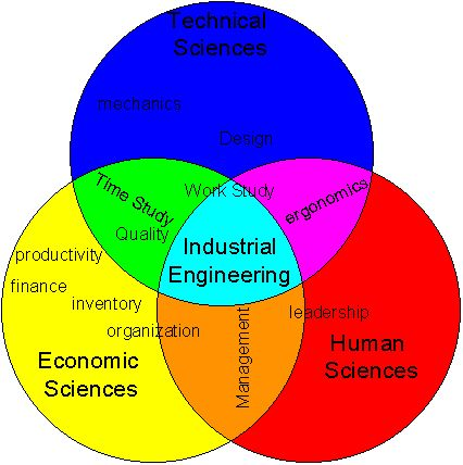 I need this little chart to hand out to everyone who asks me what Industrial Engineering is haha.