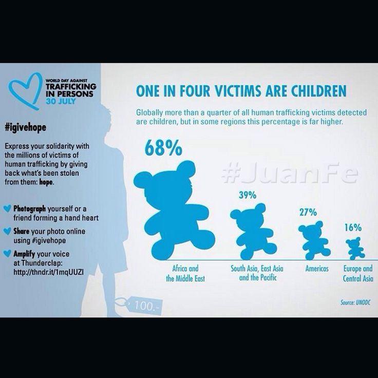 Hoy es el día en contra del tráfico de personas, donde una cuarta parte son niños.