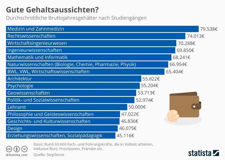 In den vergangenen Wochen haben die diesjährigen Abiturienten in Deutschland ihre Noten bekommen. Danach geht für viele das Bewerben los, etwa für ein Studium.   #Berufswahl #Gehalt #Gehaltsverhandlung #Stellenmarkt #Studium #Verdienst