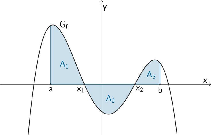 Fläche, die der Graph einer Funktion f mit der x-Achse einschließt