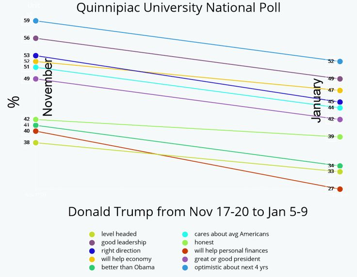 I don't have a whole lot to say here. I'm a computer programmer of over 3 decades, so data is my first language. All I did was take 10 consecutive poll responses from Quinnipaic University's latest national poll, and graph them.    The questions asked...