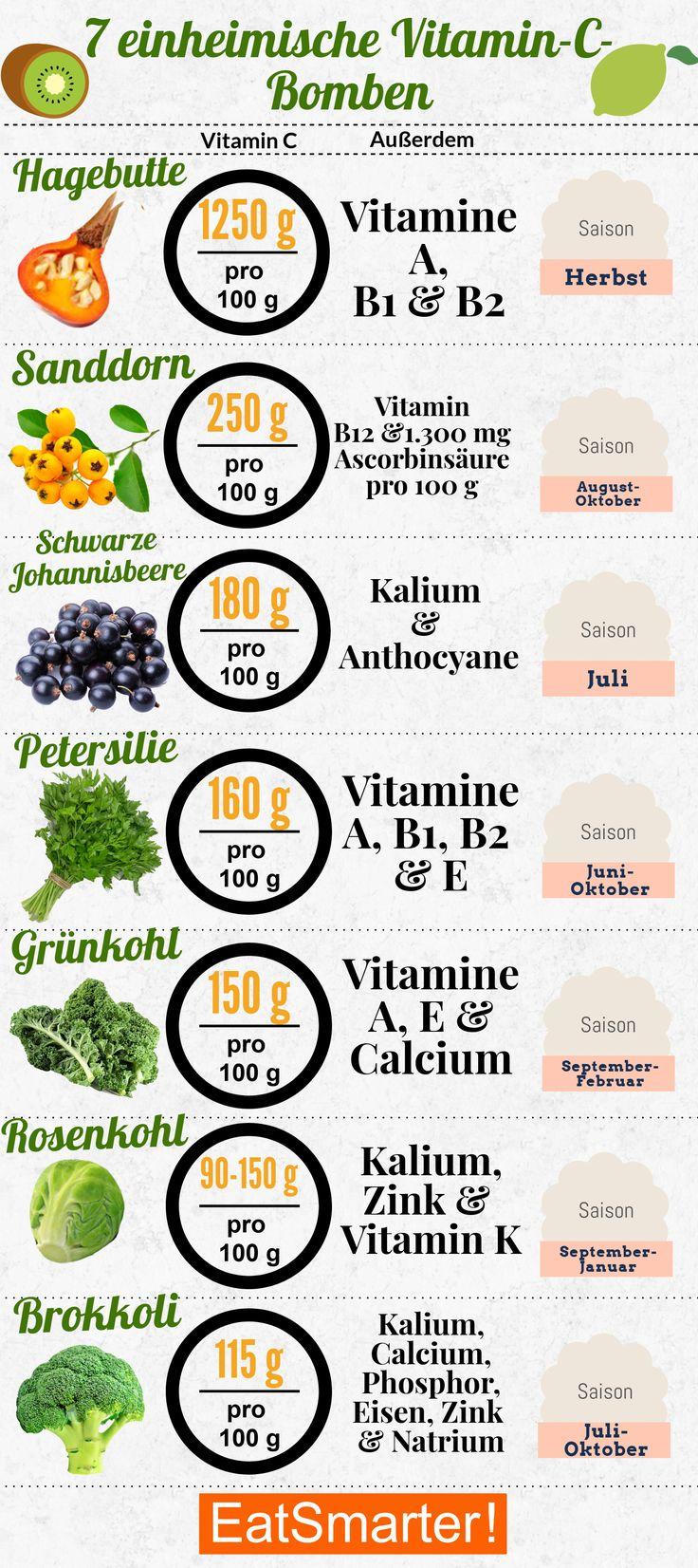 Die 7 größten einheimischen Vitamin-C-Bomben – Melanie Gnant
