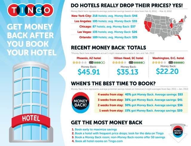 Tingo Get Money Back On Travel If The Price Drops After Your Reservation Hotel Booking Sitebooking