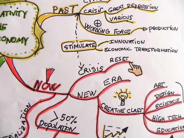 mindmap view by Philippe Boukobza, via Flickr