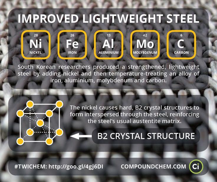 587 best Chemistry images on Pinterest Organic chemistry, Science - fresh periodic table titanium atomic mass