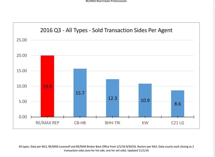 Homes Sold in Lansing MIchigan. Re/MAX Ranked #1 in Most Houses Sold in 2016 compared to Coldwell Banker Hubbell Briarwood, Keller Williams, Century 21 and Tomie Raines.