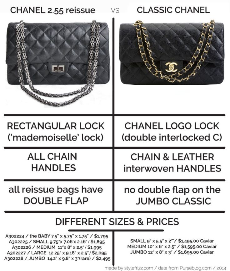 Differences between Chanel Classic bag and Reissue 255 bag...disregard prices!! The classic jumbo is now $5500, and it does have a double flap!