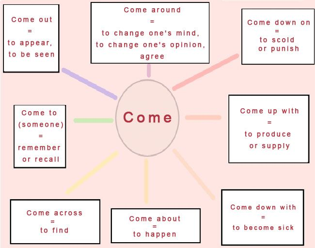 Listado de phrasal verbs. É convinte repasar o significado e memorizalos.