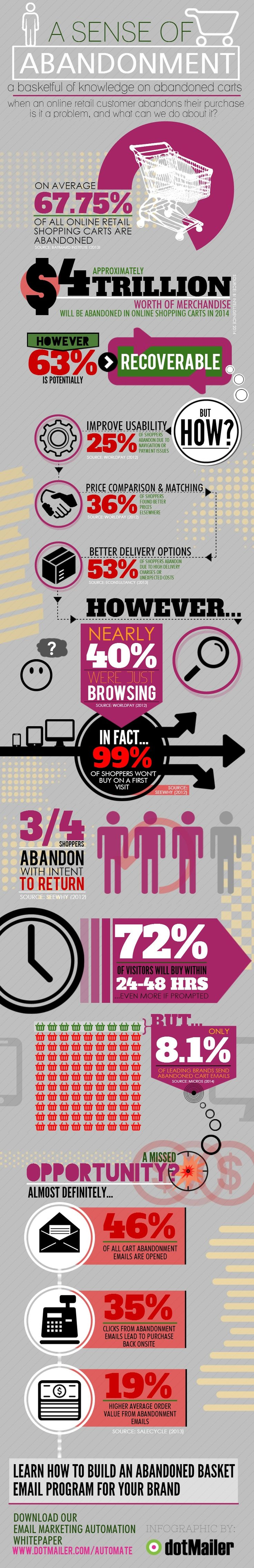 INFOGRAPHIC: Cart Abandonment & Email Marketing