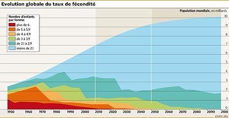 L'évolution du taux de fécondité de 1950 a 2100. Des chiffres qui baissent si on regarde bien.