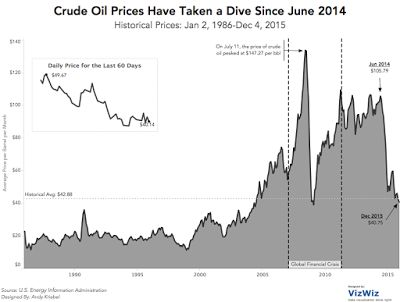 Makeover Monday: Crude Oil Prices Have Taken a Dive Since June 2014