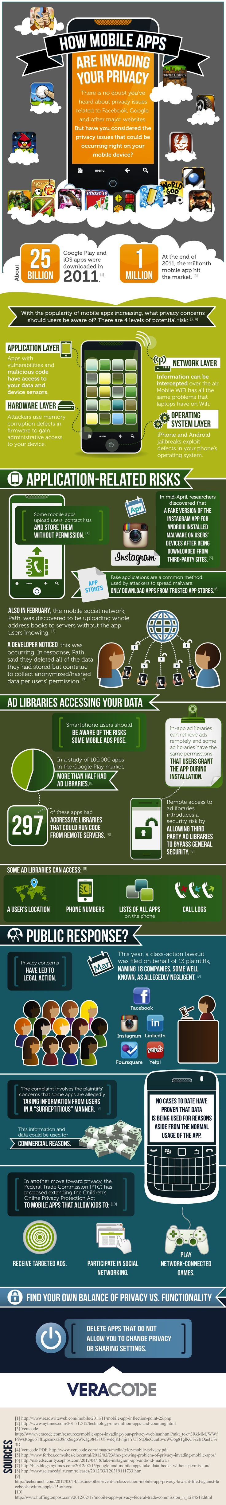 Can Your Mobile Apps Be Trusted?: App Invaders, Privacy Infographic, Website, Social Media, Las Aplicacion, Mobiles Application, Mobiles Security, Android App, Mobiles Marketing