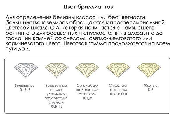 Многие считают, что бриллианты бывают только бесцветными. Но существуют и цветные бриллианты. Бесцветные бриллианты встречаются крайне редко, и поэтому очень высоко ценятся.  Необычные цвета бриллианта не следуют этому правилу. Такие бриллианты являются очень редкими и очень дорогими, могут встречатся бриллианты любого цвета от синего до зеленого и до ярко-желтого. Они на самом деле ценнятся за свой цвет.