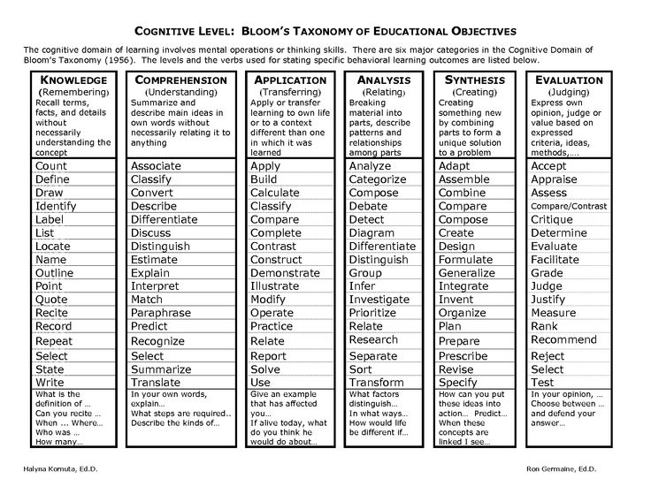nsg 427 blooms taxonomy of education Bloom's taxonomy print version by patricia armstrong, former assistant director,  center for teaching background information | the original taxonomy | the.