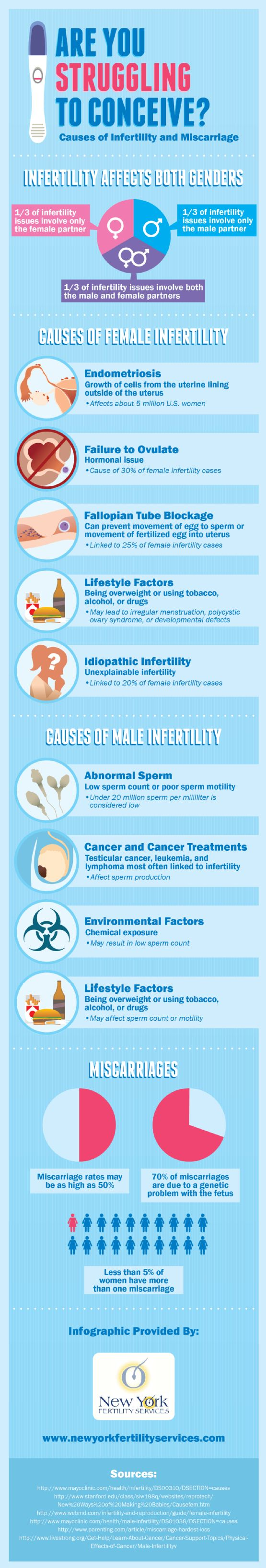 Causes of #Infertility and Miscarriage [INFOGRAPHIC]