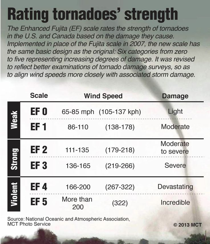 Enhanced Fujita Scale (EF Scale): new scale for rating tornado strength created in 2007; attempts to provide a wide range of criteria in estimating a tornado's winds by using a set of 28 damage indicators; include items like small barns, mobile homes, schools, trees; each item is examined for the degree of damage sustained; the combination of indicators and degree of damage provides a range of possible wind speeds