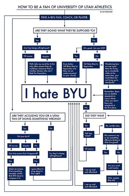 Flow chart to being a University of Utah fan...wa wa waaaaa