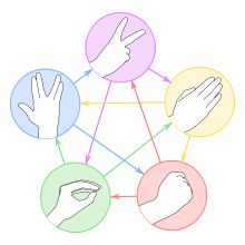 Rock-paper-scissors-lizard-Spock is an expansion of the classic selection method game rock-paper-scissors, python script also available for play the game.