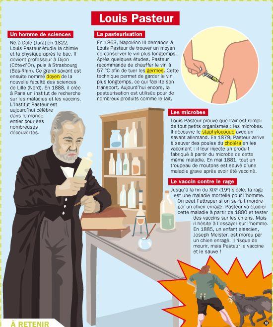 28 Best Louis Pasteur Images On Pinterest Louis Pasteur Inventors