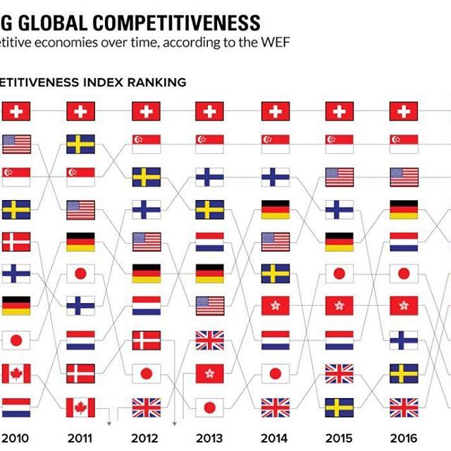 """Chart showing Global Competitiveness Rankings from 2009 to 2017 published by the World Economic Forum. ➖ """"Since 2004, the Global Competitiveness Report ranks countries based on the Global Competitiveness Index. The Global Competitiveness Index integrates the macroeconomic and the micro/business aspects of competitiveness into a single index."""" ➖ """"The report """"assesses the ability of countries to provide high levels of prosperity to their citizens. This in turn depends on how productively a…"""