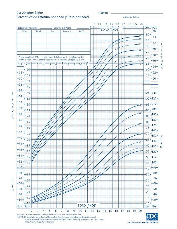 Tabla de Crecimiento de Peso y Talla de 2 años a 20 años | Mamitips - Niños OMS