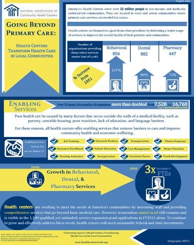 Check out our new NHCW infographic and see how health centers are going beyond primary care!  Many thanks to the NACHC Research team for putting this together!