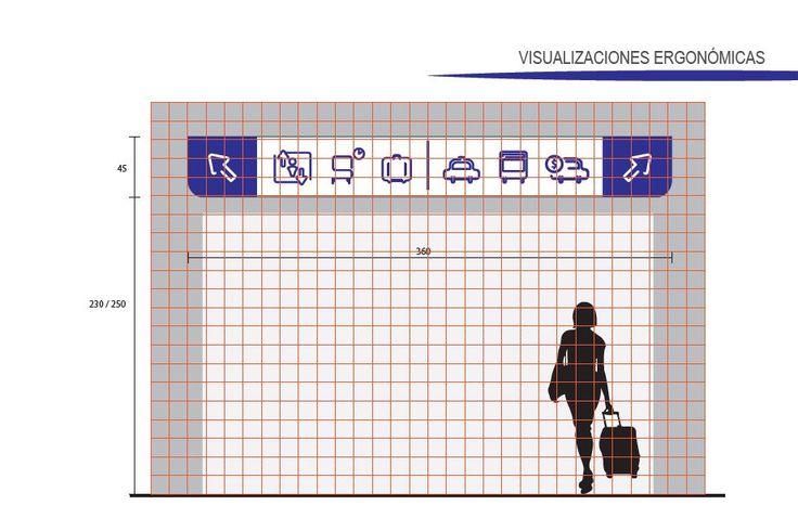 Visualización ergonómica