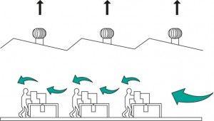Flujo de aire con extraccion eolica
