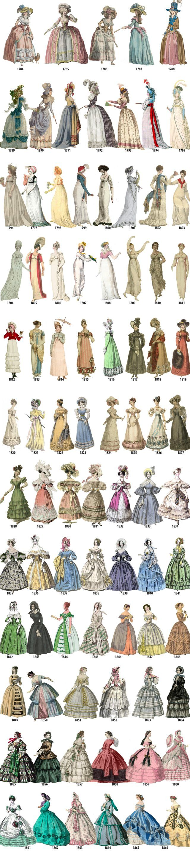 Women's fashion in every year from 1784-1970 - Imgur