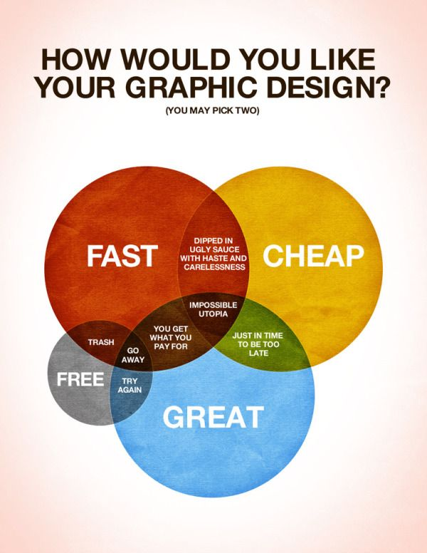 Designed by Colin Harman, How Would You Like Your Graphic Design? made me laugh this morning.  Great venn diagram infographic.    There are times when things just need to be explained using a spectacular Venn diagram. I made this last night whilst sitting on a screened in porch by an outdoor fireplace when it was late. Design is a funny thing, not as funny as a Kangaroo jumping on a trampoline, but let's be honest what is as funny as that? I'll give you a little hint: nothing.