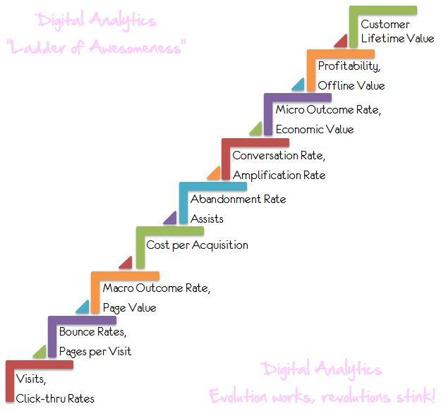 digital analytics ladder of magnificient success