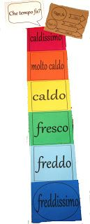 L'isola italiana - The Italian Island - Classroom Resources for Italian Teachers: Pinteressante Temperature Display
