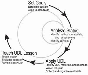 32 Best Udl Universal Design For Learning Images On Pinterest Differentiated Instruction