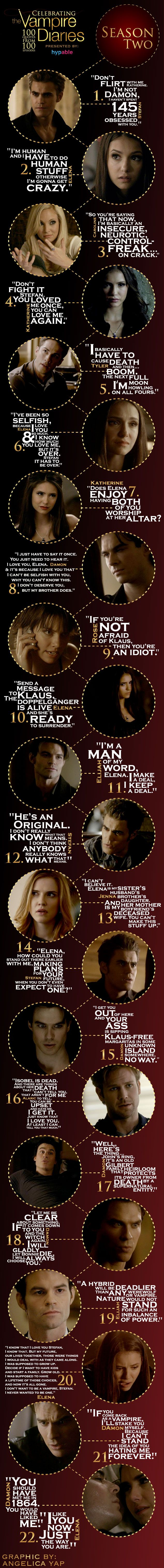 Season 2 Check out the best quotes from The Vampire Diaries season 2 as we continue to celebrate 100 episodes with our favorite Mystic Falls residents. We began our journey with 22 quotes from The Vampire Diaries season 1, and they reminded us of all the crazy twists and turns that began this story. Now it's time for season 2 to have its day, and hopefully you'll recognize an iconic line or two.