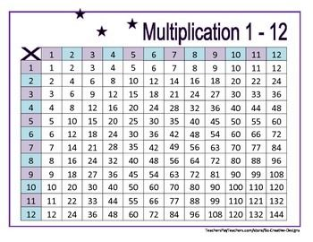 Multiplication Tables for elementary school practice. First page is the Multiplication Chart for 1 - 12. One page per number worksheets. Cute Woodland Animals theme!