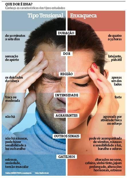 Clínica de Massagem Terapêutica e Quiropraxia em São Jose SC, Massoterapia: DOR DE CABEÇA X SINTOMAS DA ENXAQUECA - UM GUIA DE...